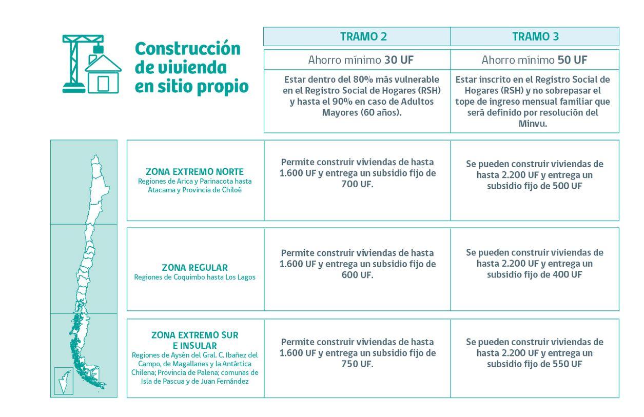 requisitos-construcción